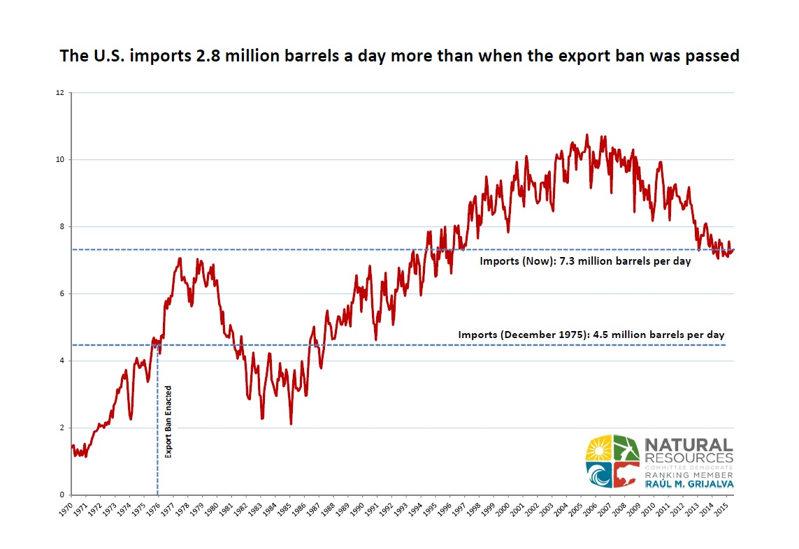 Oil Imported Since 1970