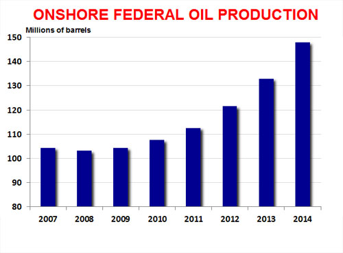 onshore oil production